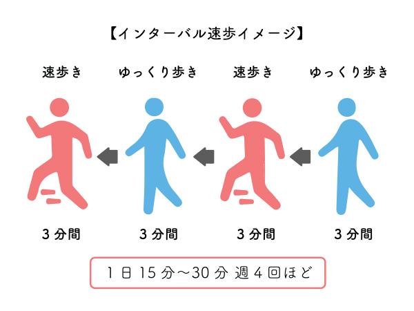 インターバル速歩のイメージ